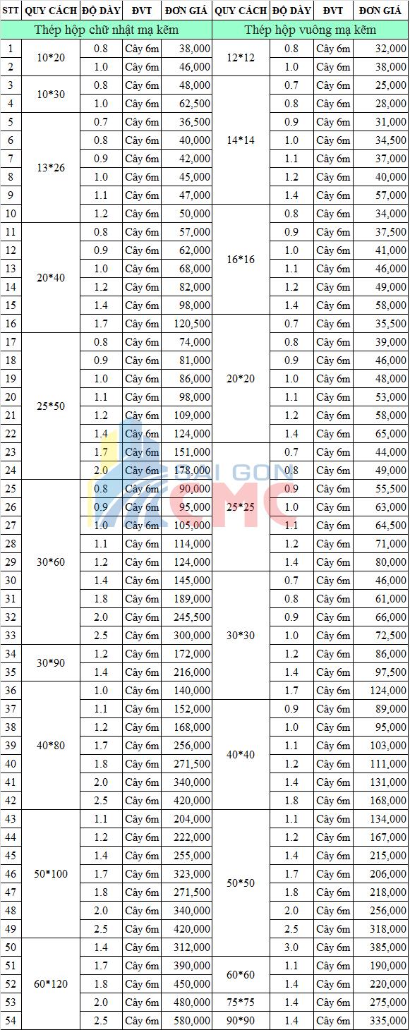 Bảng Báo Giá Các Loại Thép Xây Dựng Nhà Ở Tại TPHCM, Bảng báo giá thép hộp kẽm