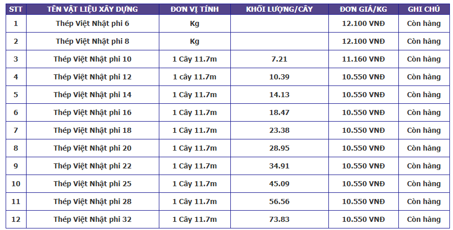 Bảng báo giá vật liệu xây dựng - Thép Việt Nhật