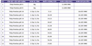 Bảng báo giá vật liệu xây dựng - Thép Pomina