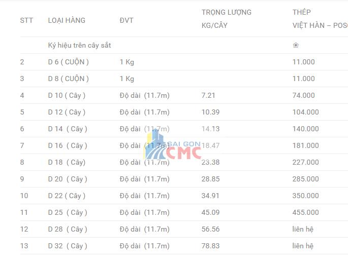 Bảng Báo Giá Thép Xây Dựng Posco, báo giá thép POSCO