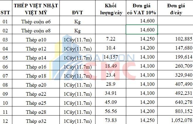 Thông tin giá thép Việt Nhật cuối năm 2018 - Sài Gòn CMC - SÀI GÒN CMC