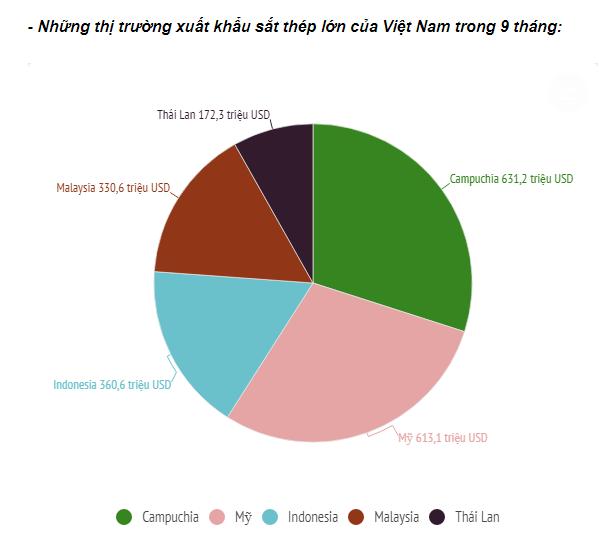 Xuất khẩu sắt thép các loại của Việt Nam tăng gần 50% sau 10 tháng